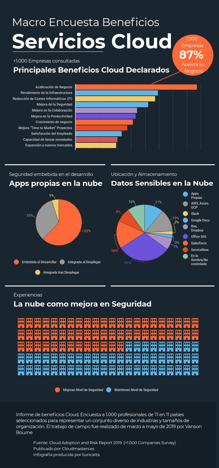 Infografía sobre los beneficios cloud percibidos por los clientes