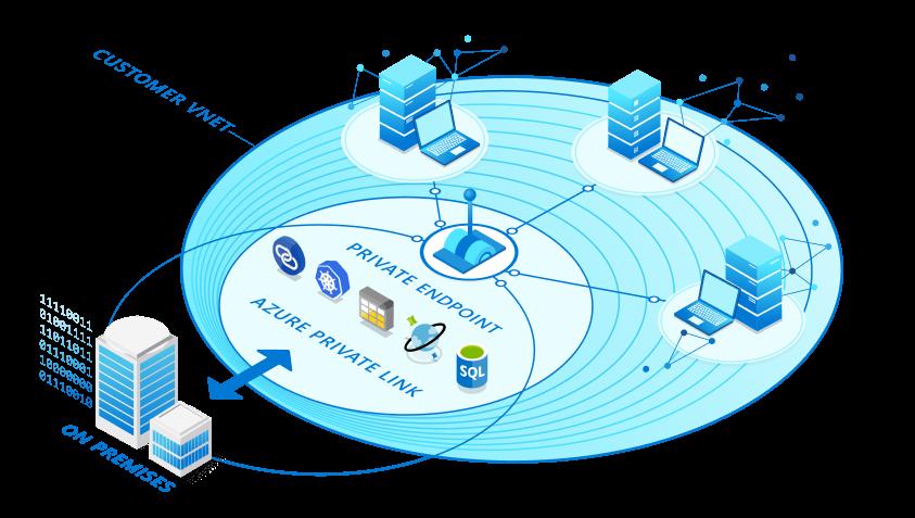 Azure Private Link esquema gráfico