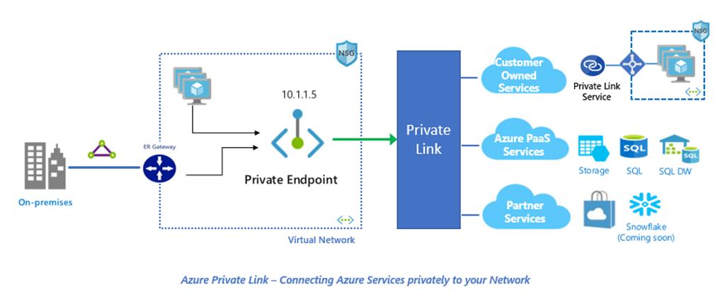 Servicios que permite conectar Azure Private Link: servicios de partners, servicios PaaS de Azure y Servicios propios del cliente.