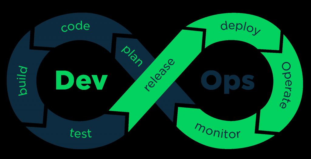 Cómo acelerar el proceso de DevOps durante Covid-19