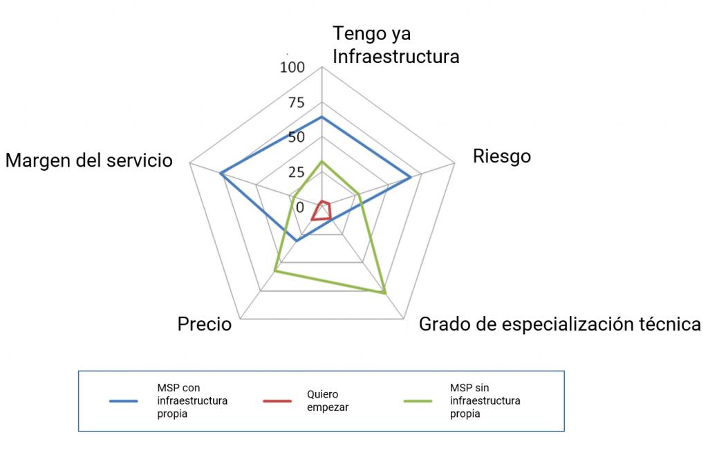 Diagrama sobre estados MSP