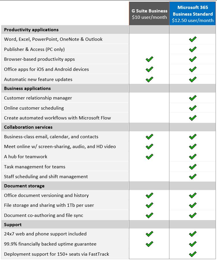 Comparativa de planes business