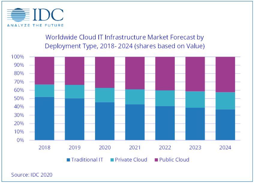 El gasto en infraestructura IT cloud sigue creciendo en medio del Covid-19