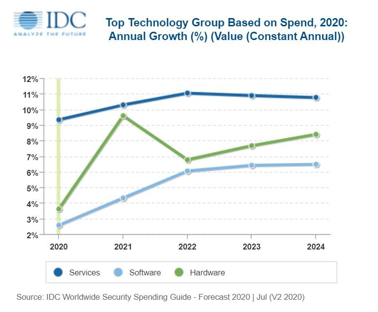 IDC asegura que el gasto mundial en ciberseguridad alcanzará los 174.700 millones de dólares