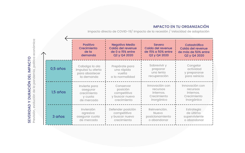 Matriz low touch economy: impacto, severidad y duración