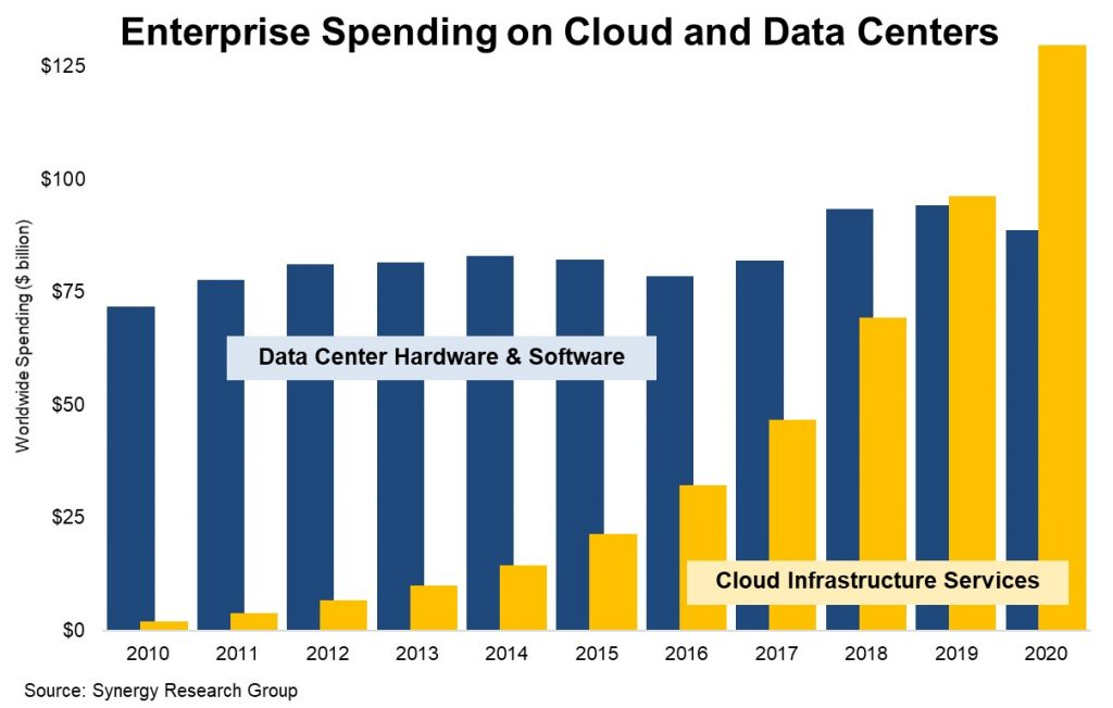Los ingresos por servicios Cloud en 2020 eclipsan el gasto en centros de datos