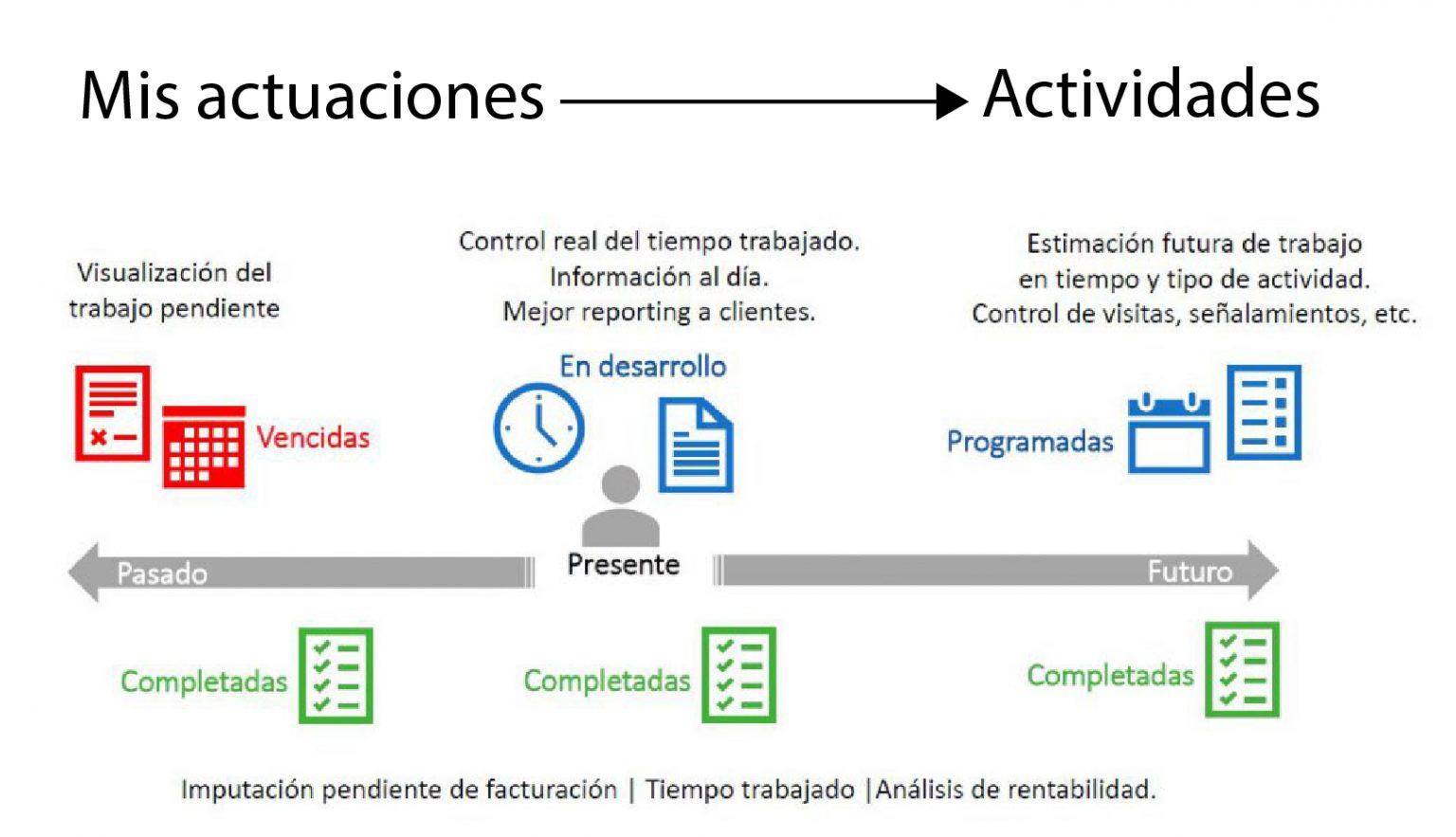 Modernizar el control de las actividades de tu empresa