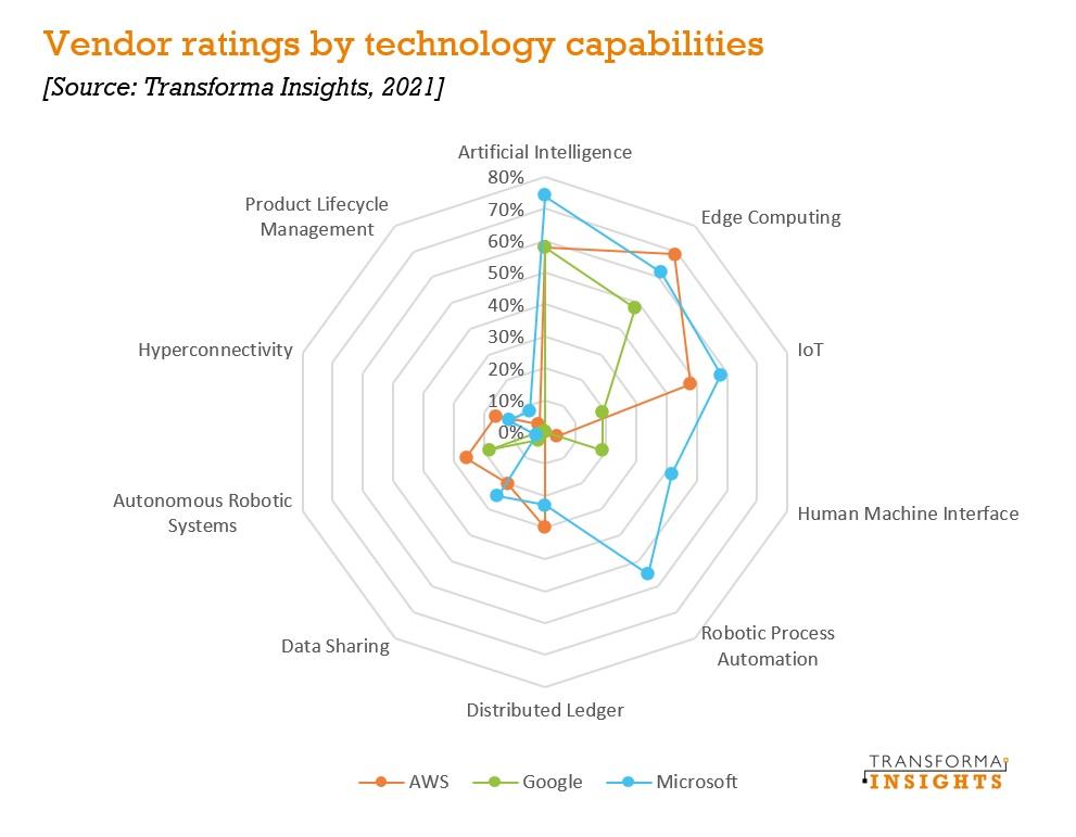 Transforma Insights corona a Microsoft como líder en hiperescalado para la transformación digital empresarial