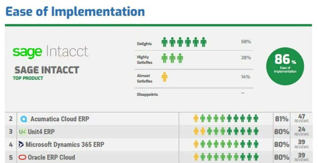¿Qué sistemas ERP son más populares entre sus usuarios en 2021?