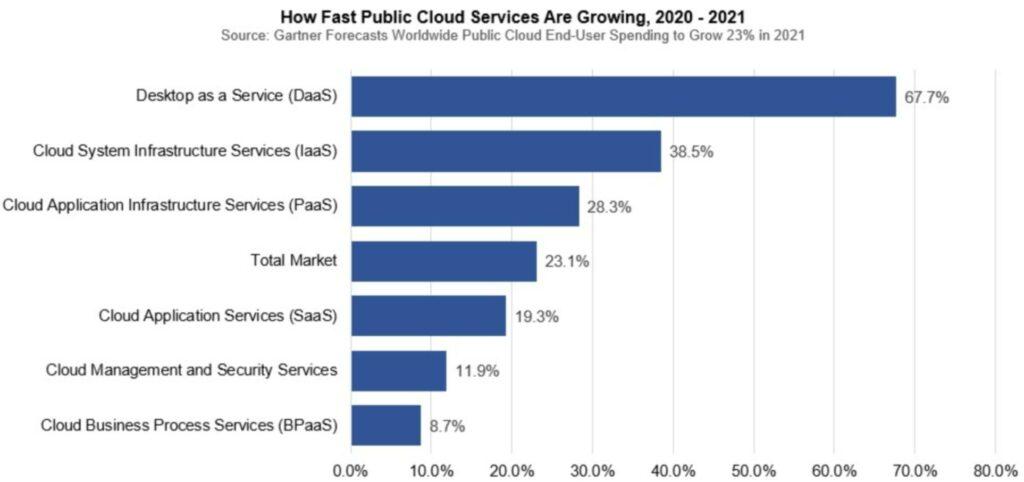 Gartner predice que el mercado de servicios en la nube pública alcanzará los 397.400 millones de dólares en 2022