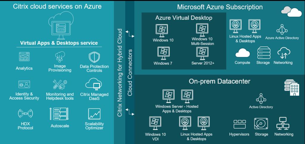 Citrix Cloud Services on Azure