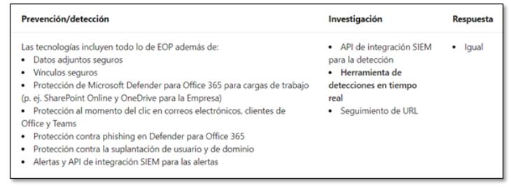Licencia : Defender para Office 365 Plan 1 (P1)