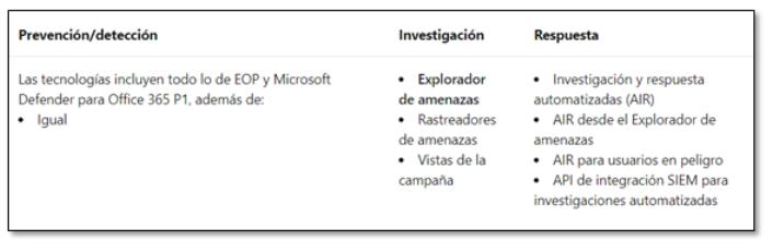 Licencia  Defender para Office 365 Plan 2 (P2)