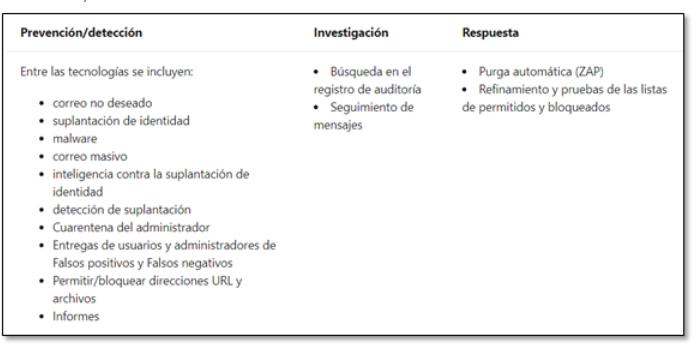 Licencia  Exchange Online Protection (EOP)