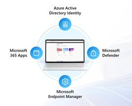 Integraciones de Windows 365