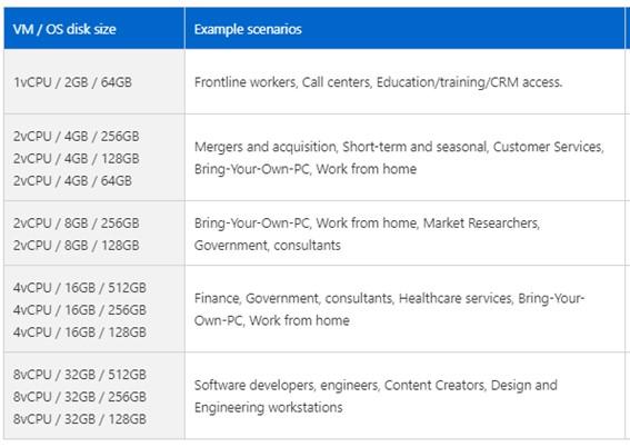 Licencias Windows 365
